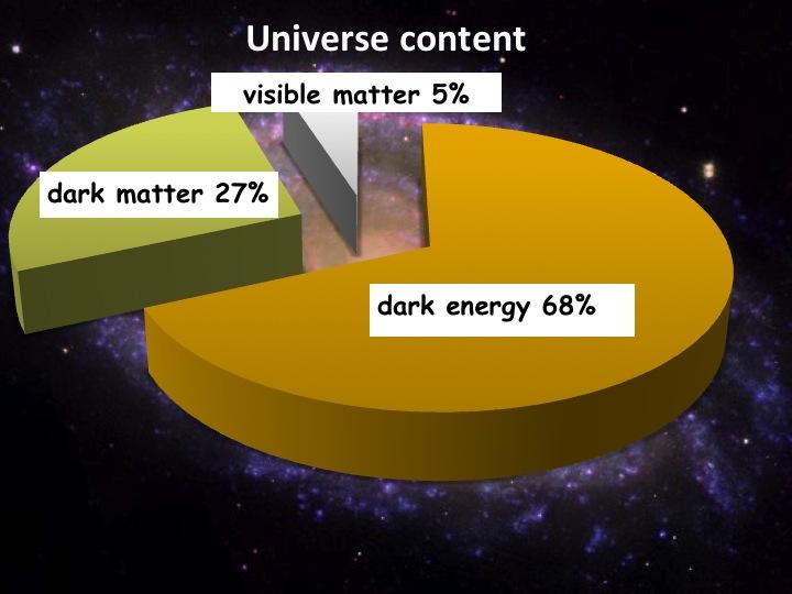 facts big bang theory